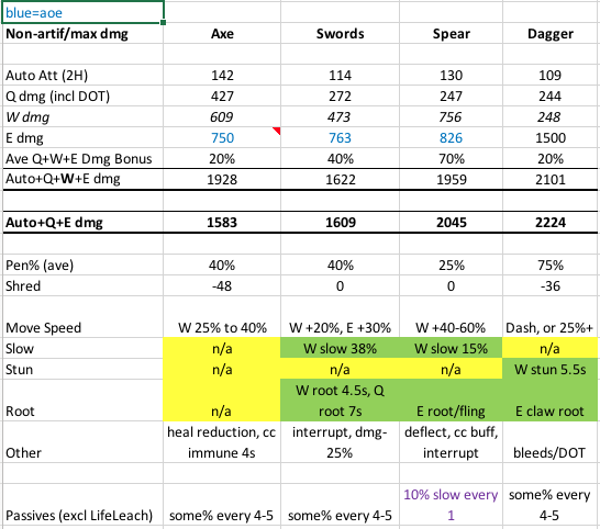 Melee DPS Compare - Overpowered/Underpowered Items - Albion
